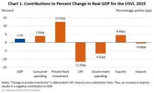 VI GDP 2019